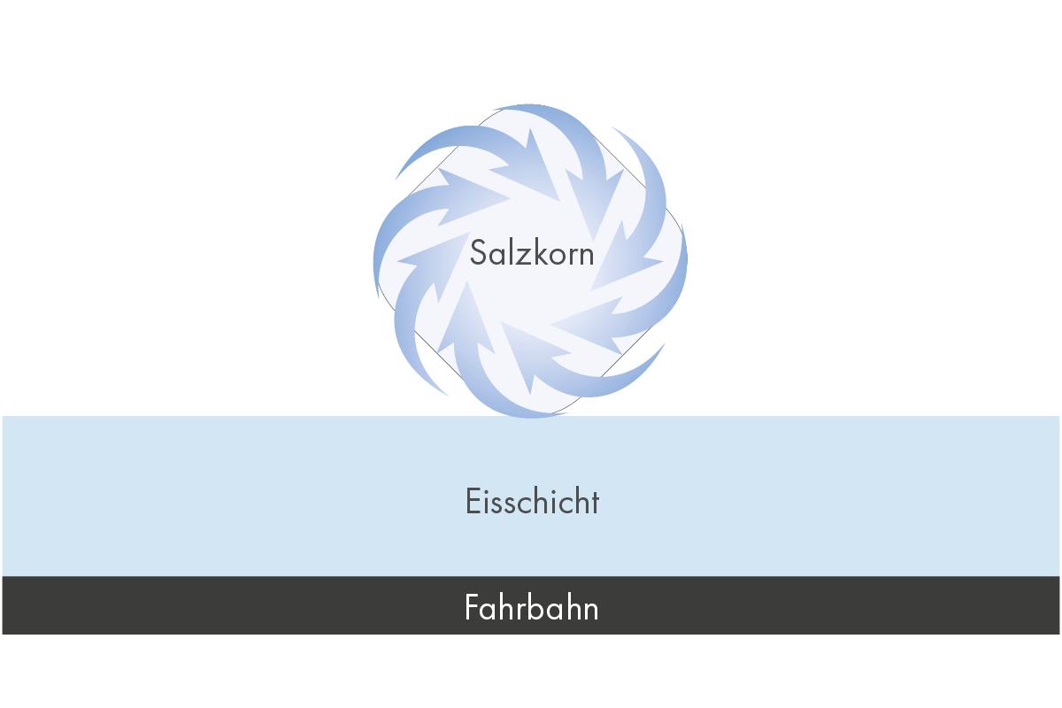 Das Salz nimmt feuchte Umgebungsluft auf