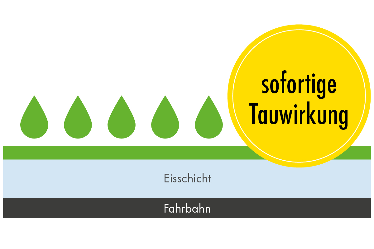sofortige Tauwirkung bei Sole